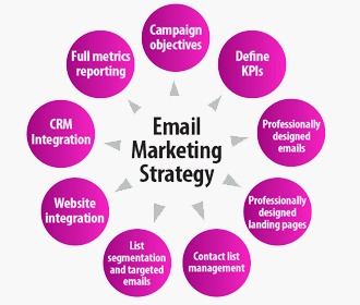 Email Marketing Course Offered by TBS