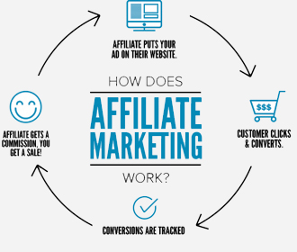 Affiliate Marketing Course Offered by TBS